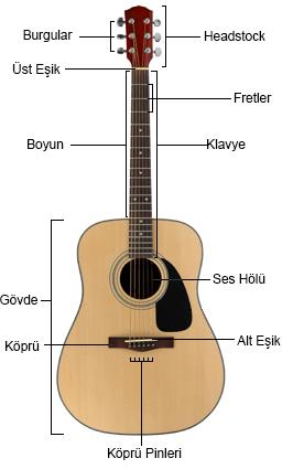 Akustik Gitar Parçaları