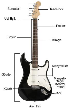 gitar kaç parçadan oluşur