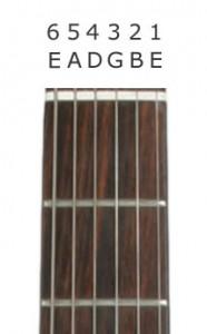 Gitar Akort Harfleri