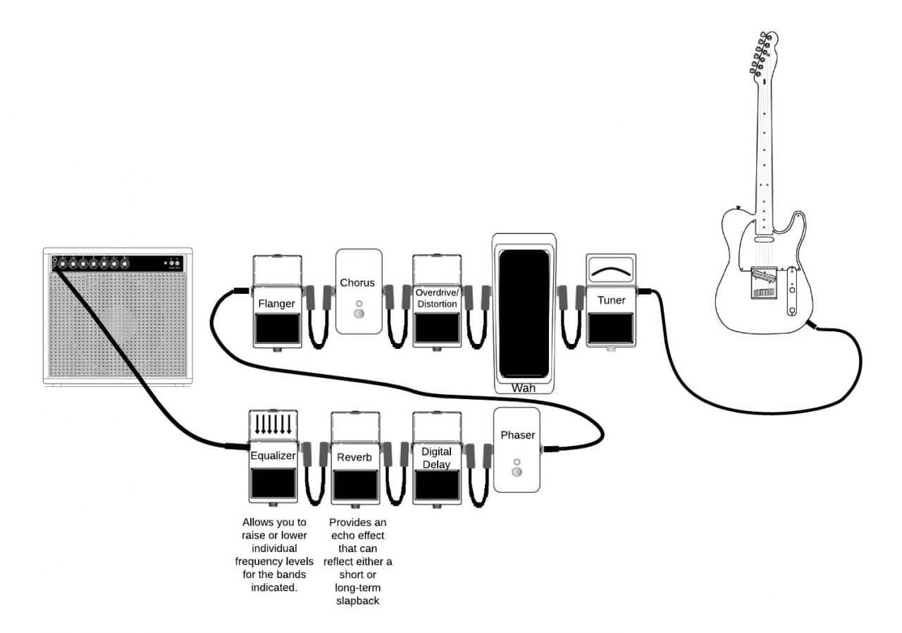 Gitar Efekt Pedalı Sıralaması