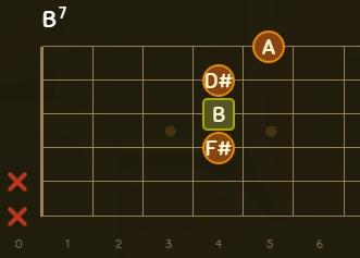 B7 Akoru - Si Majör 7 - Nasıl Basılır? (Bareli ve Baresiz) 2