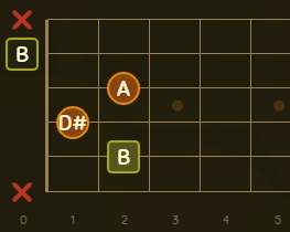 B7 Akoru - Si Majör 7 - Nasıl Basılır? (Bareli ve Baresiz) 3
