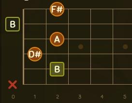 b7 akoru