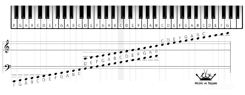 piyano-notalari-yerleri